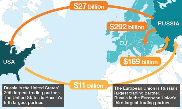 Commerce%20de%20la%20Russie%20avec%20l%27UE%20et%20les%20Etats-Unis.jpg